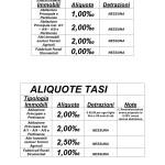 TASI tabelle 1 e 2
